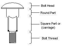 Bolt manufacturing process - Supplier in China